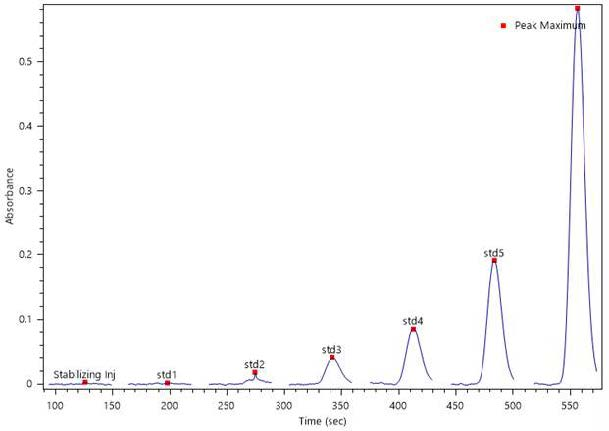Automated Sulfate Analysis sample results