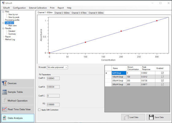 graph you calibration curve and use statistical tools